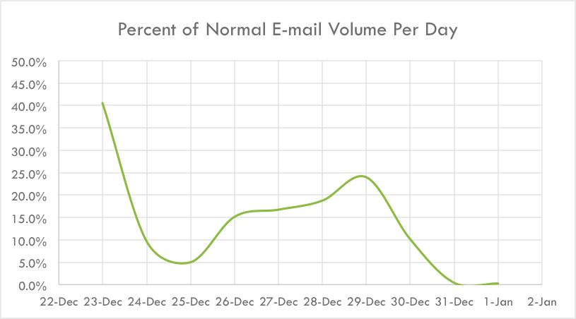 Percent of normal email volume per day